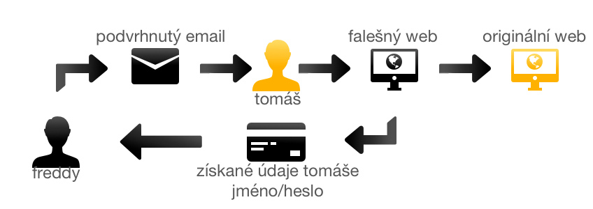 princip phishing útoku, google apps