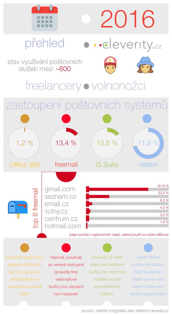 infografika, freelanceři, volnonožci a g suite