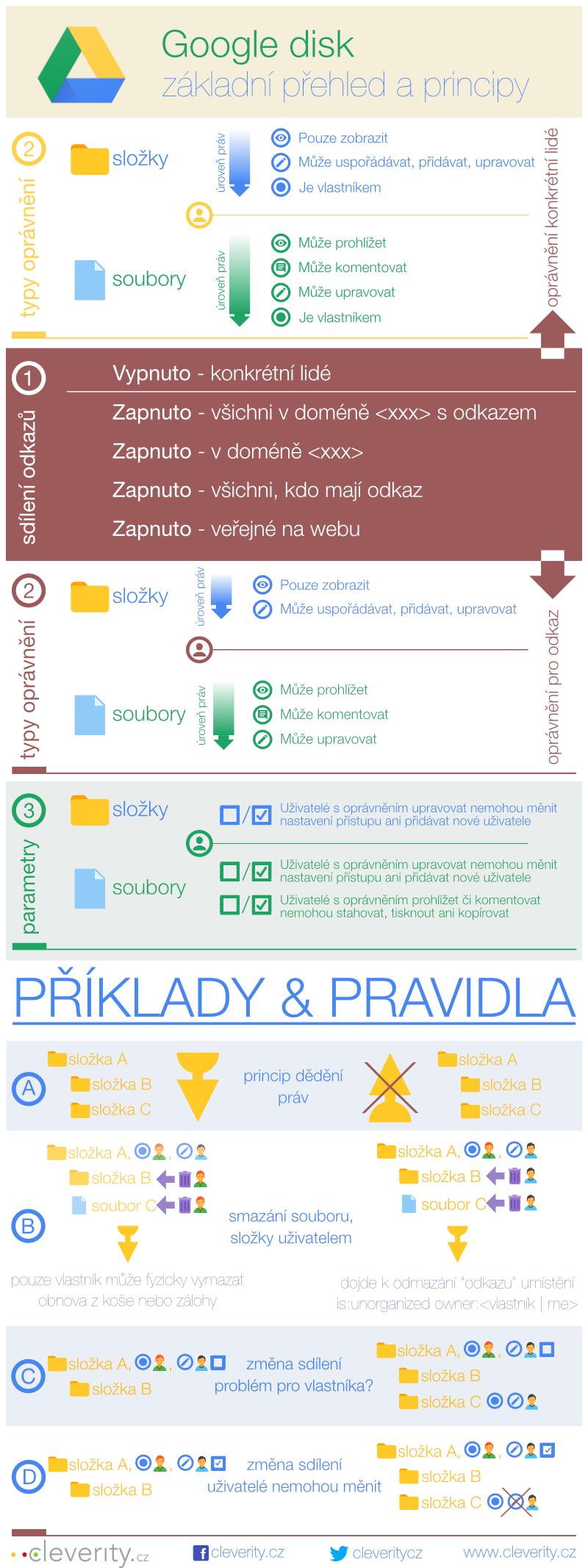 infografika, efektivní práce s G Suite, Google disk, Google drive