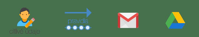 DLP, google aplikace G Suite, ochrana citlivých dat
