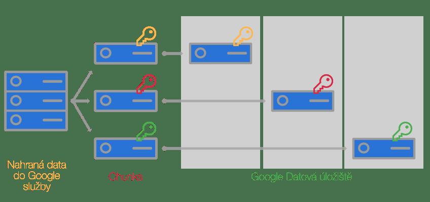 Šifrování dat v G Suite, Google disk