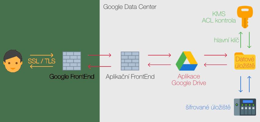 G Suite princip šufrování dat při ukládání na Google disk