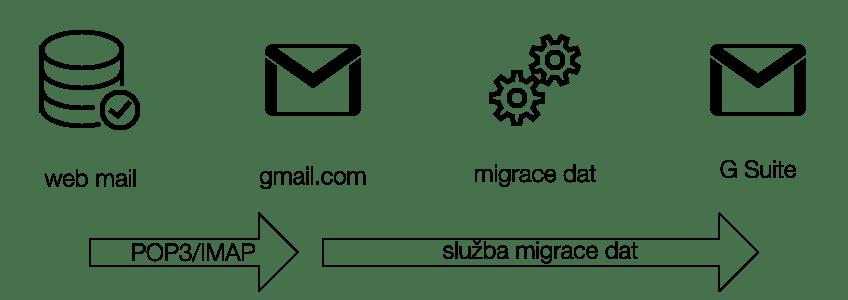 G Suite nastavení a migrace dat, migrace poštovních zpráva, princip