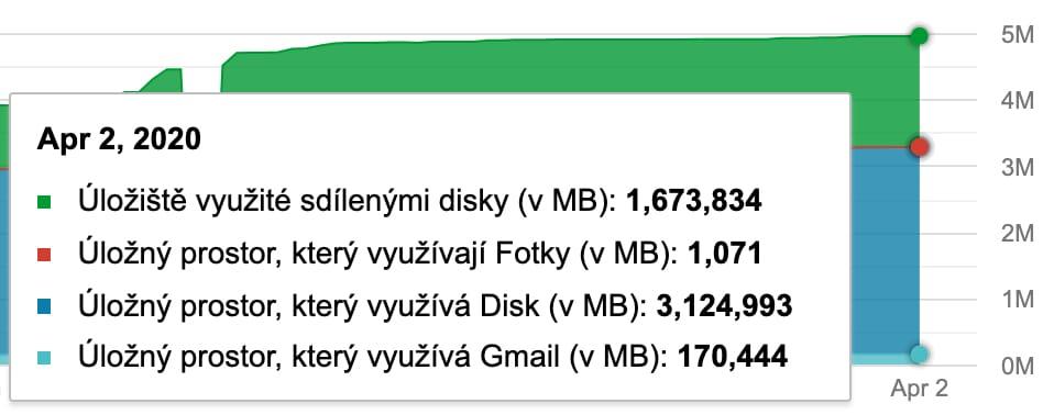 Google disk Tipli, prostor